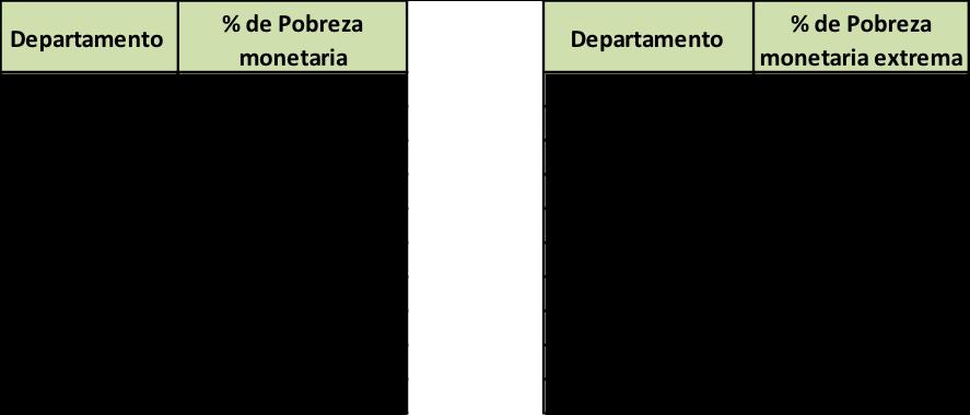 Cuadro 1: Diez primeros departamentos con mayor pobreza monetaria y monetaria extrema. Porcentaje, 2014